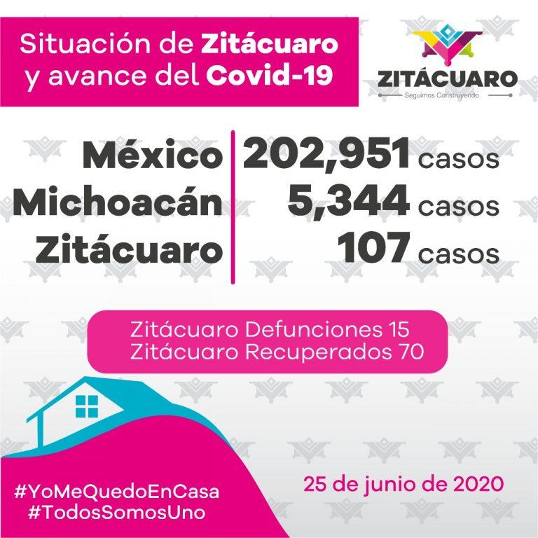 107 casos de COVID – 19 en Zitácuaro