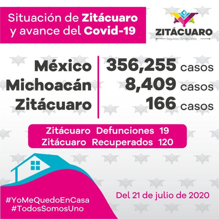 En Zitácuaro 166 casos de COVID – 19