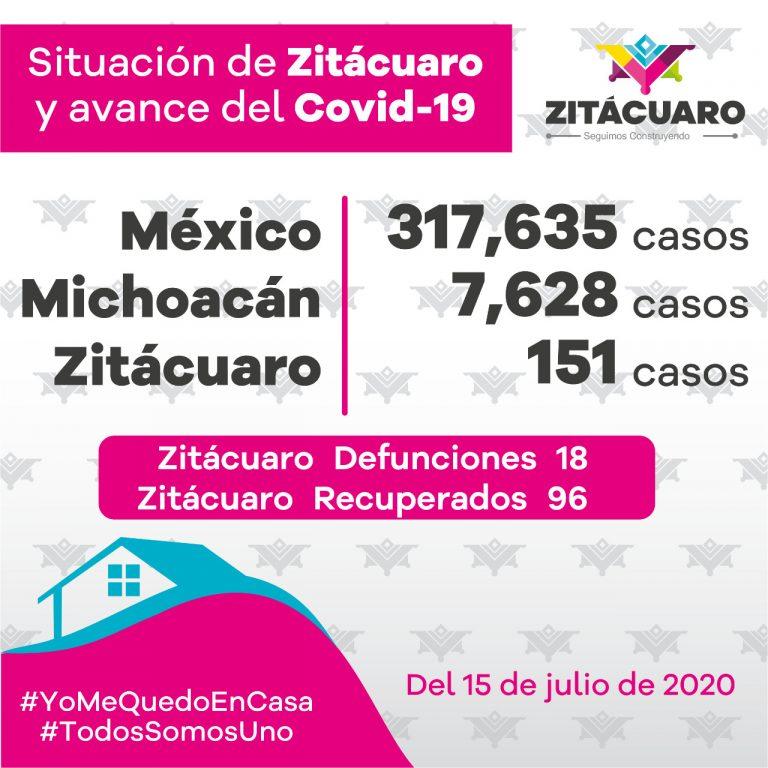 151 casos de COVID – 19 en Zitácuaro