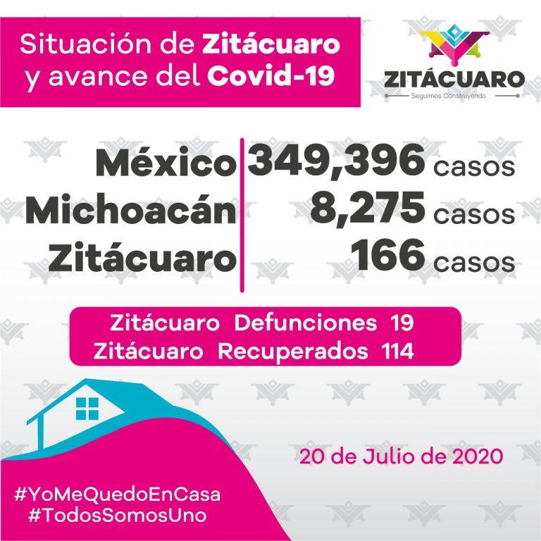 166 casos de COVID -19 en Zitácuaro