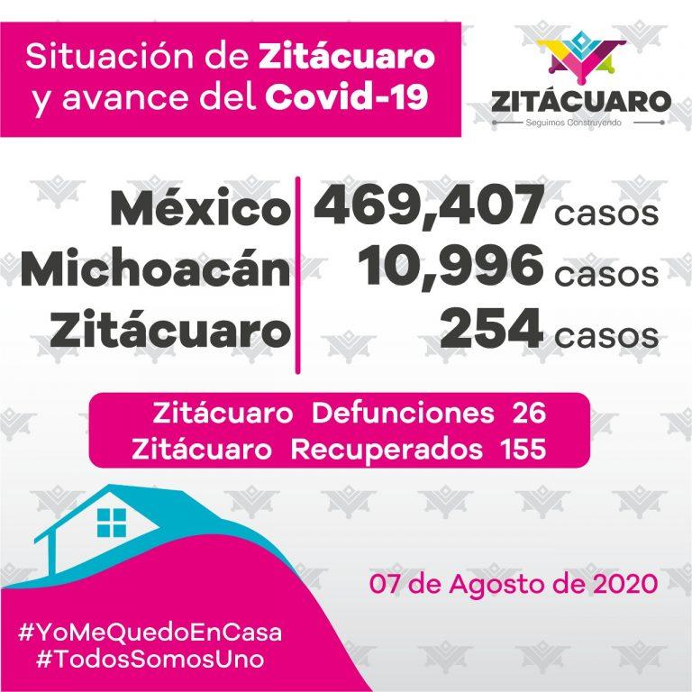 254 casos de COVID – 19 en Zitácuaro