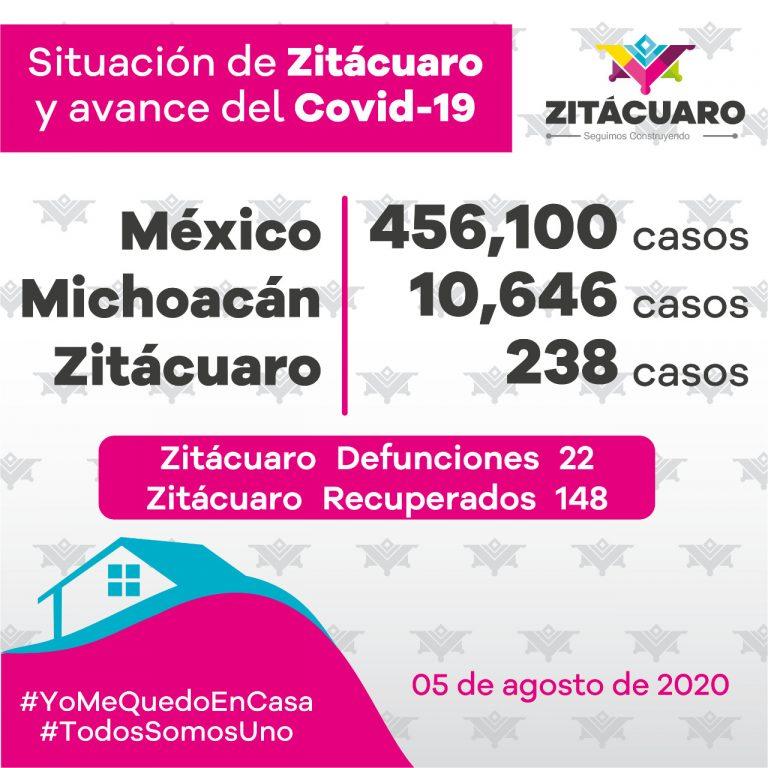 238 casos de COVID – 19 en Zitácuaro
