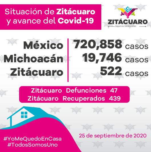 522 casos de COVID – 19 en Zitácuaro