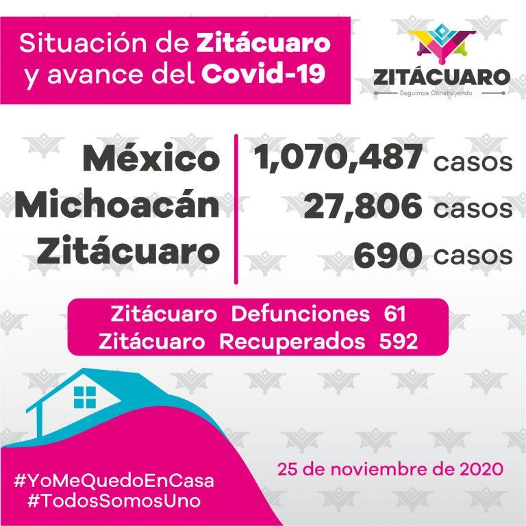 690 casos de COVID – 19 en Zitácuaro