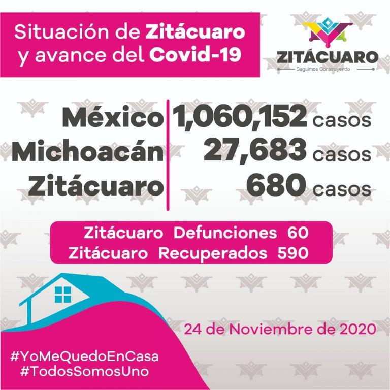 680 casos de COVID – 19 en Zitácuaro