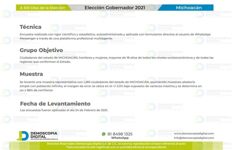 Se cierra diferencia entre Carlos Herrera y candidato de Morena asegura Demoscopía Digital