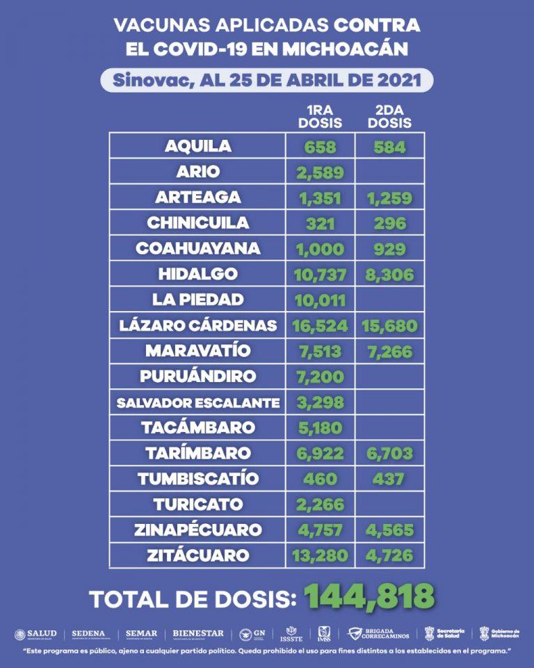 Aplicadas, 558 mil 124 dosis de vacunas contra COVID-19 en Michoacán