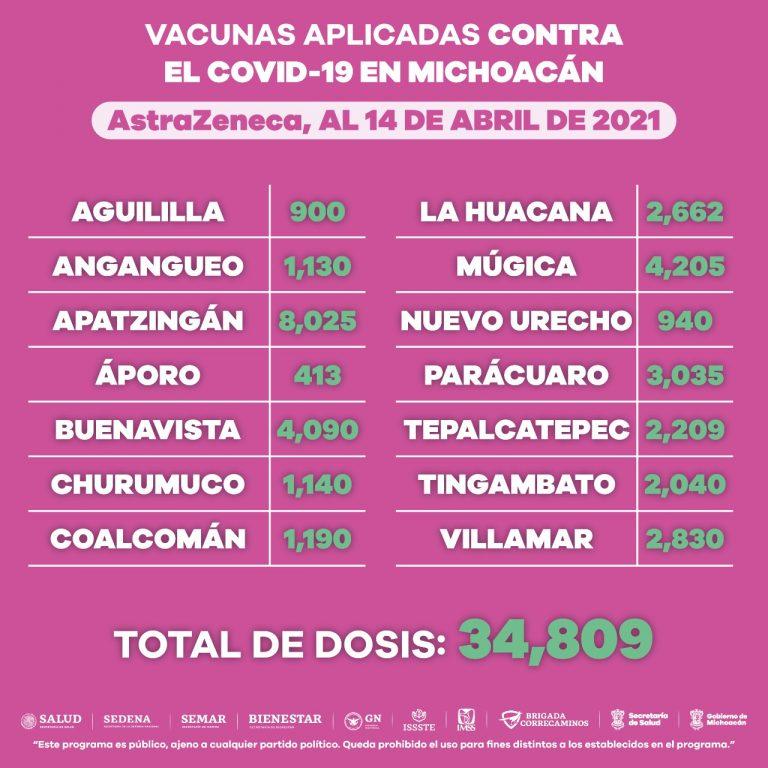 Activa, vacunación contra COVID-19 en Michoacán