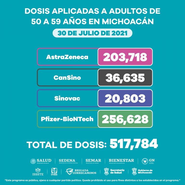 Suman, 2 millones 187 mil 14 dosis de vacuna anti COVID-19 en Michoacán