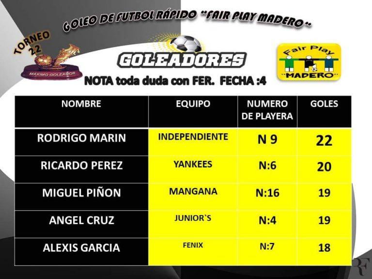 La Liga de Fútbol Rápido Fairplay Madero presenta la tabla de goleadores