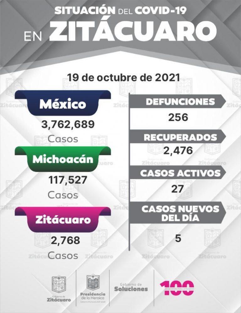 Zitácuaro presenta 5 casos nuevos de COVID 19